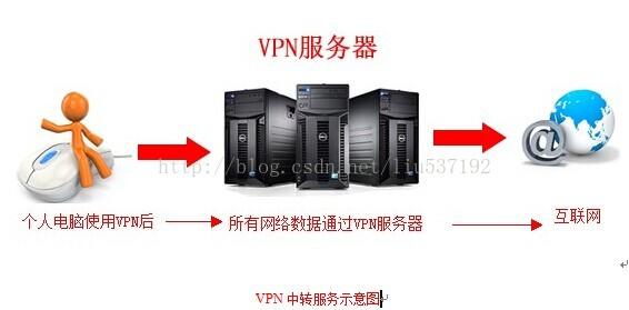 虚拟专用网络中转服务示意图